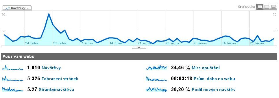 analytics - visitors